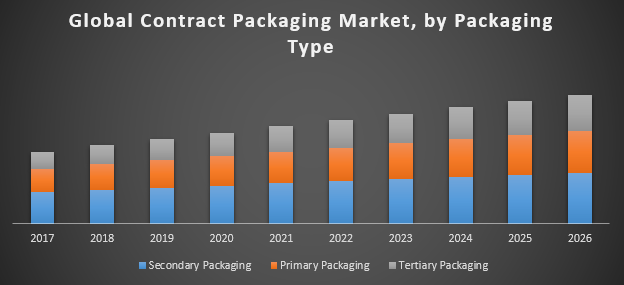 Global Contract Packaging Market