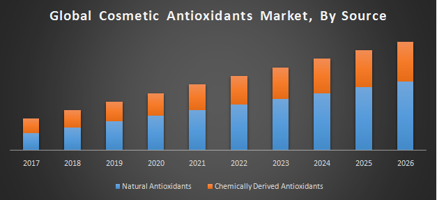 Global Cosmetic Antioxidants Market