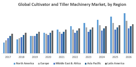 Global Cultivator and Tiller Machinery Market, by Region