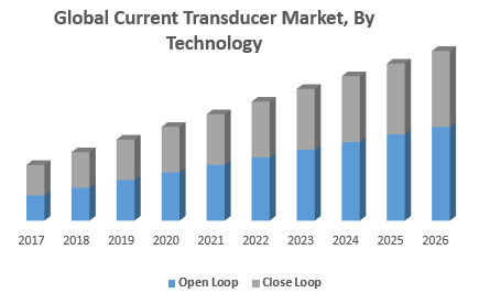 Global Current Transducer Market, By Technology