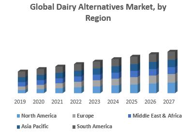 Global Dairy Alternatives Market, by Region