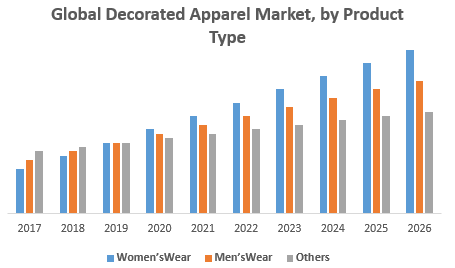 Global Decorated Apparel Market, by Product Type