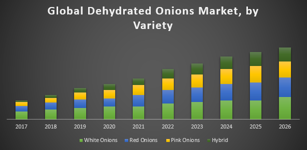 Global Dehydrated Onions Market
