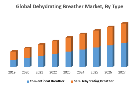 Global Dehydrating Breather Market, By Type