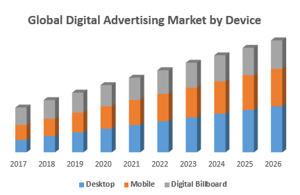 Global Digital Advertising Market by Device
