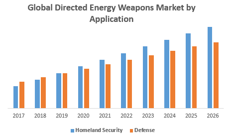 Global Directed Energy Weapons Market by Application