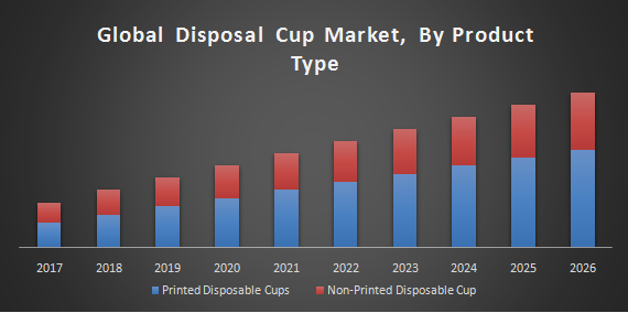 Global Disposal Cup Market