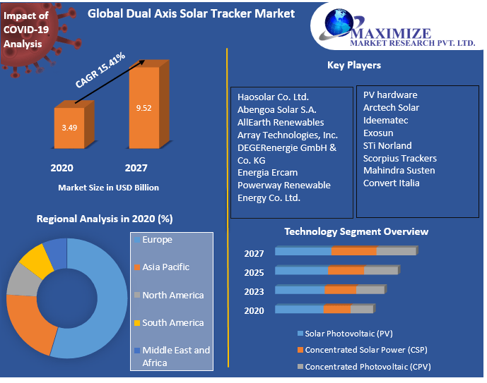 Global Dual Axis Solar Tracker Market: Industry Analysis and Forecast (2021-2027) by Technology, Application, and Region