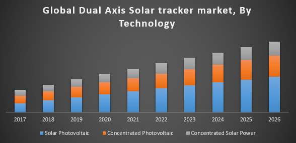 Global Dual Axis Solar Tracker Market