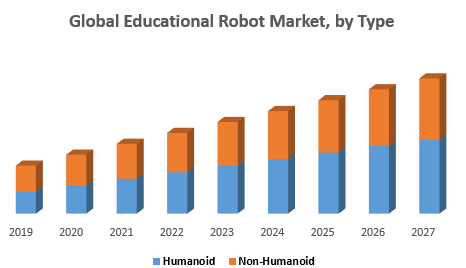 Global Educational Robot Market, by Type