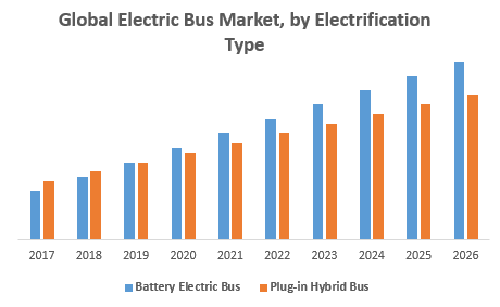 Global Electric Bus Market, by Electrification Type