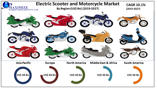 Global Electric Scooter and Motorcycle Market