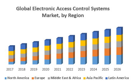 Global Electronic Access Control Systems Market, by Region