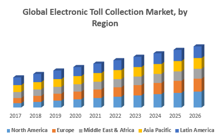 Global Electronic Toll Collection Market, by Region