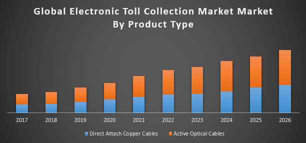 Global Electronic Toll Collection market