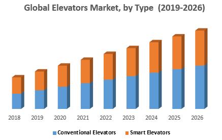 Global Elevators Market, by Type