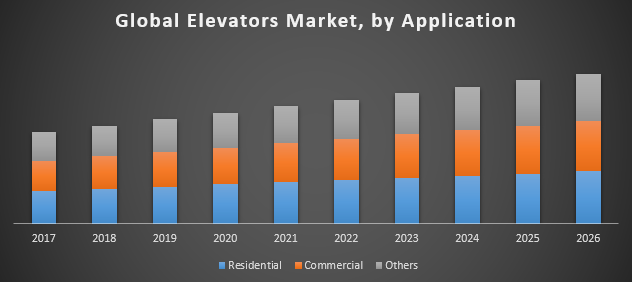 Global Elevators Market
