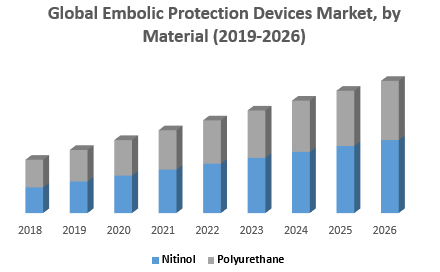 Global Embolic Protection Devices Market, by Material