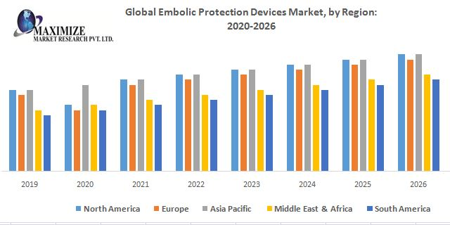 Global Embolic Protection Devices Market – Industry Analysis and Forecast (2019-2026) 1