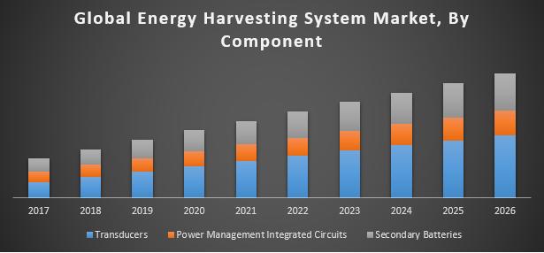 Global Energy Harvesting System Market