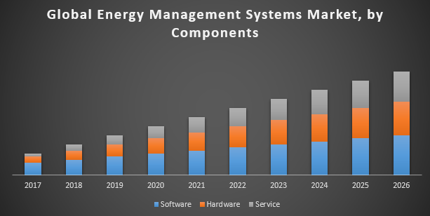 Global Energy Management Systems Market