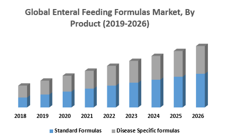 Global Enteral Feeding Formulas Market, By Product
