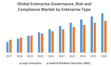 Global Enterprise Governance, Risk and Compliance Market by Enterprise Type