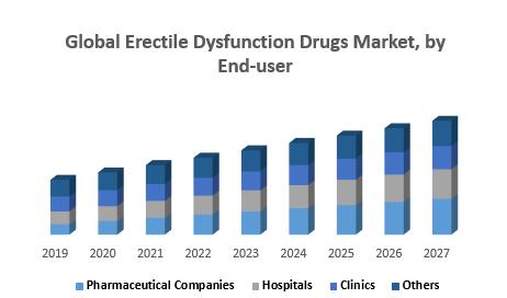 Global Erectile Dysfunction Drugs Market, by End-user