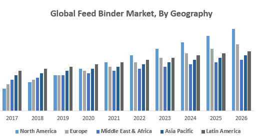 Global-Feed-Binder-Market-By-Geography