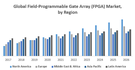 Global Field-Programmable Gate Array (FPGA) Market, by Region
