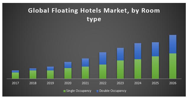 Global Floating Hotels Market