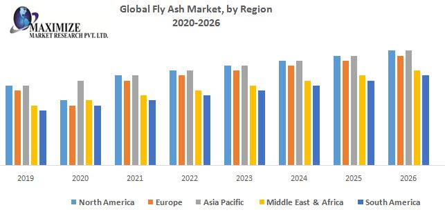Global Fly Ash Market - Global Industry Analysis and Forecast (2019-2026) by Product Type, by Application, by Regions.