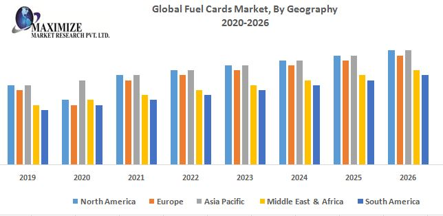 Global-Fuel-Cards-Market-By-Geography.jpg