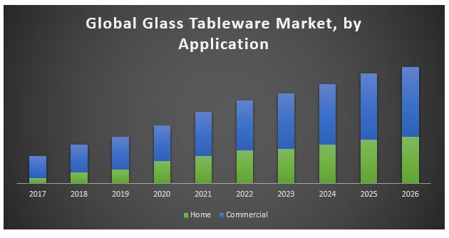 Global Glass Tableware Market