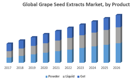 Global Grape Seed Extracts Market, by Product