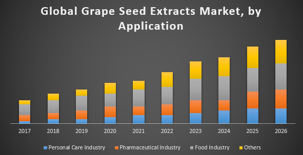 Global Grape Seed Extracts Market