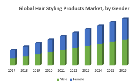 Global Hair Styling Products Market, by Gend