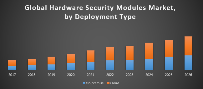 Global Hardware Security Modules Market