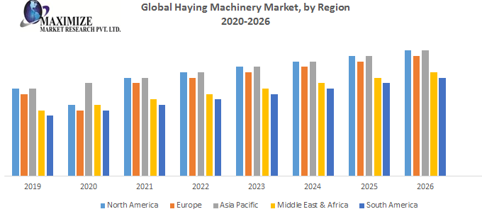 Global Haying Machinery Market 1