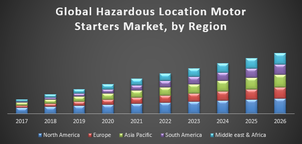 Global Hazardous Location Motor Starters Market