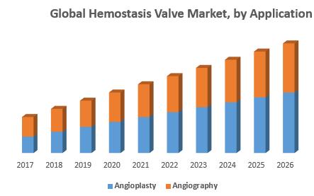 Global Hemostasis Valve Market – Industry Analysis and Forecast (2018-2026) 1