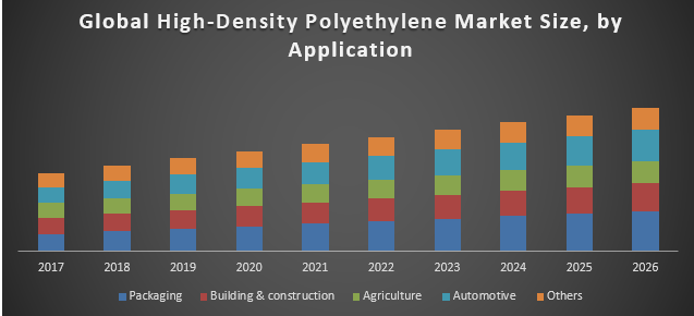 Global High-Density Polyethylene Market - Global Industry Analysis and  Forecast (2018-2026)