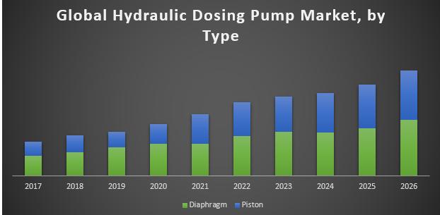 Global Hydraulic Dosing Pump Market