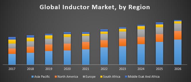 Global Inductor Market