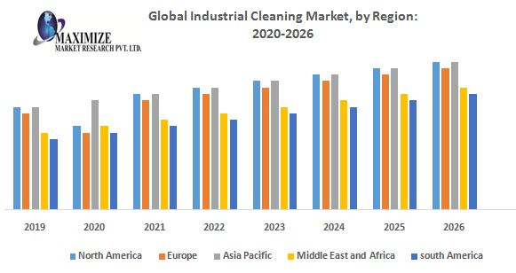 Global Industrial Cleaning Market – Industry Analysis and Forecast 2019-2026