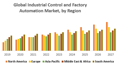 Global-Industrial-Control-and-Factory-Automation-Market-by-Region