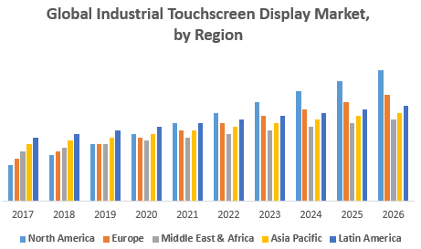 Global Industrial Touchscreen Display Market, by Region