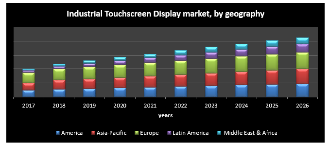 Global Industrial Touchscreen Display Market