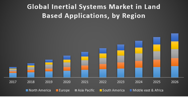 Global Inertial Systems Market in Land Based Applications