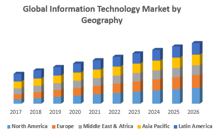 Global Information Technology Market by Geography